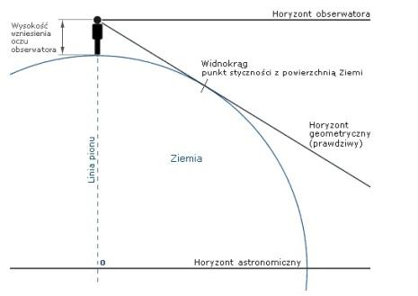 Horyzont obserwatora na poziomie oczu i fikcyjny geometryczny (obliczeniowy)