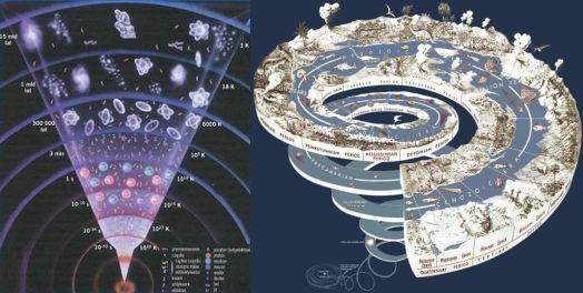 kosmiczna i geologiczna ewolucja